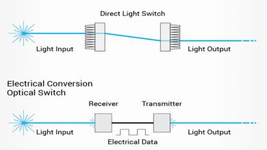 أنواع المفاتيح الضوئية Different Types Of Optical Switch