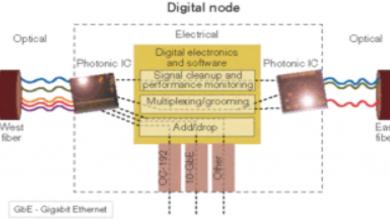 الشبكات الضوئية الرقمية Digital optical networks