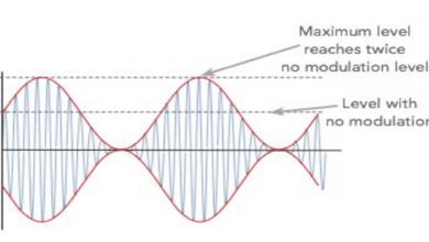 مؤشر التعديل لموجة تعديل السعة Modulation Index or Modulation Factor of AM Wave