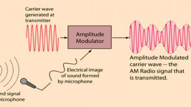 ما هو راديو تعديل السعة AM وكيفية عمله