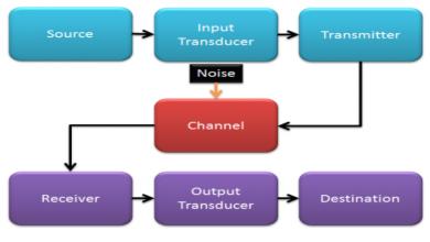 ما هي القناة في نظام الاتصالات