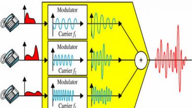 مضاعفة الإشارة في الاتصالات Signal Multiplexing