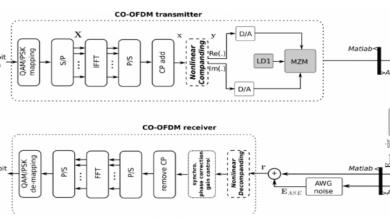نظام تعدد الإرسال المتعامد بتقسيم التردد البصري المتماسك CO-OFDM
