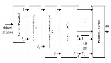 نظام تعدد الإرسال بتقسيم التردد المتعامد للكلمات UW-OFDM