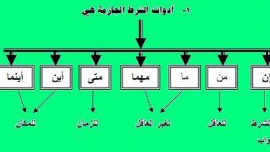 ادوات الشرط الجازمة في اللغة العربية والقرآن الكريم